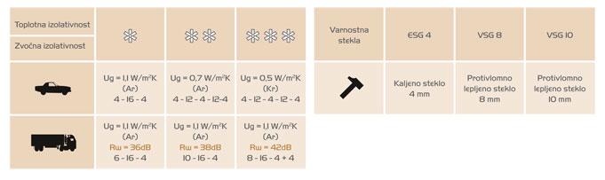 Izolativnost stekla - tabela