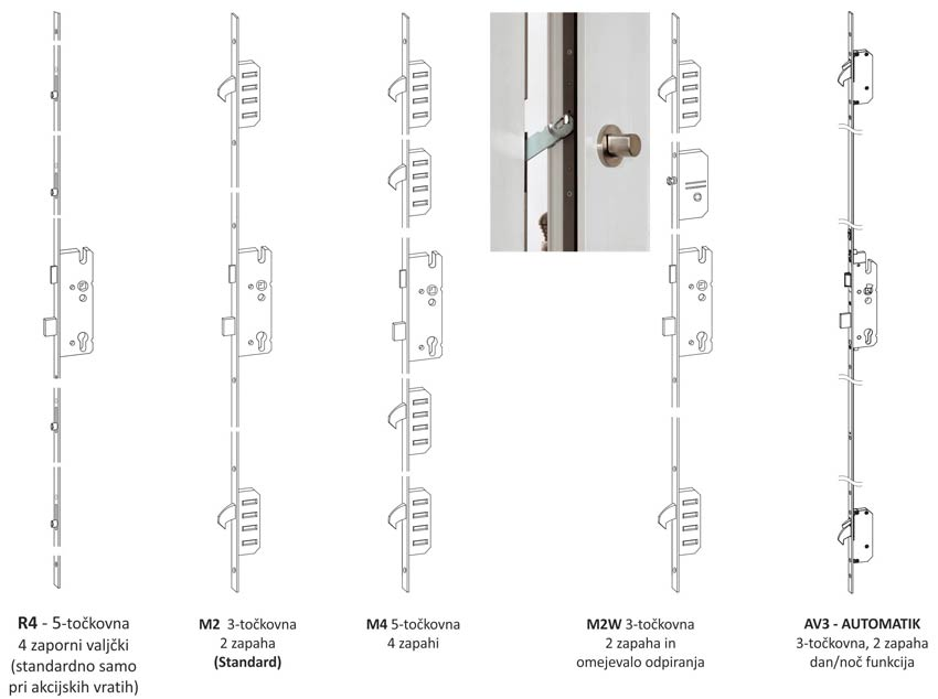 Mehanske ključavnice za vhodna vrata